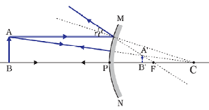 Image formation by a convex when object is between pole (P) and infinity