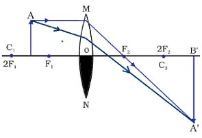 Image formation by a convex lens when half of portion is covered with a black paper ncert solution of question9