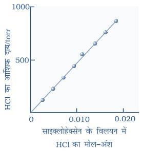 गैस के आंशिक दाब तथा विलयन में गैस के मोल अंश के बीच ग्राफ